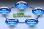 Core Applications